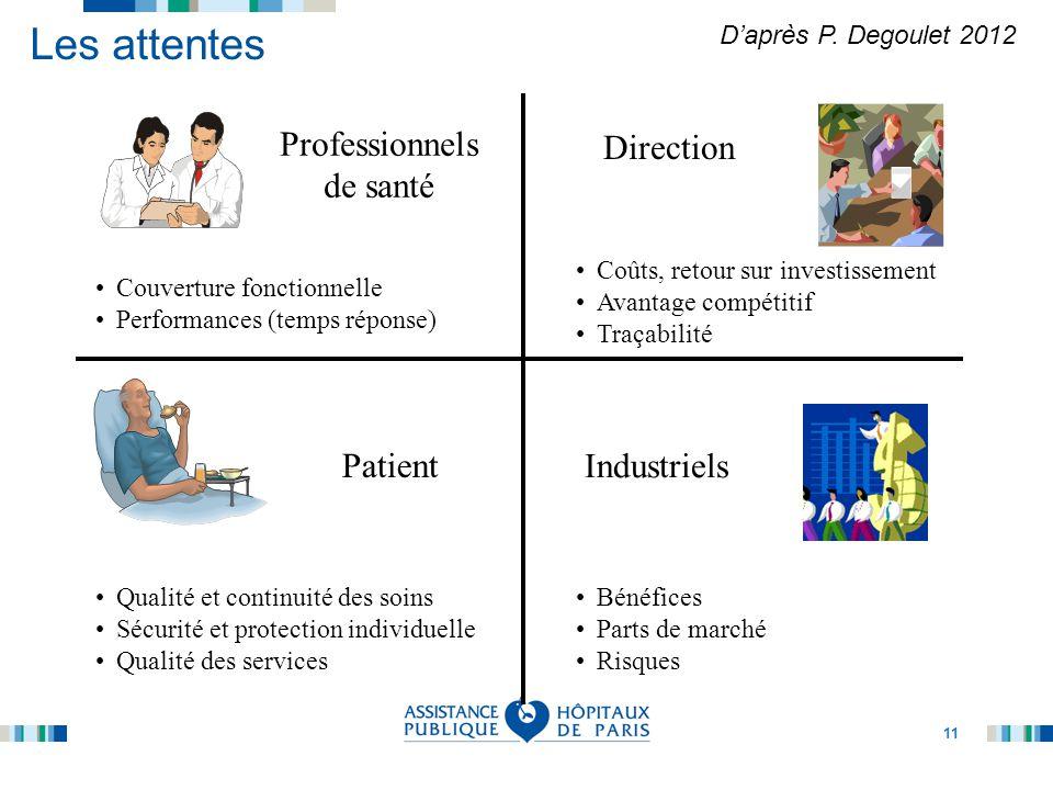 11 Les attentes Patient Qualité et continuité des soins Sécurité et protection individuelle Qualité des services Industriels Direction Coûts, retour s