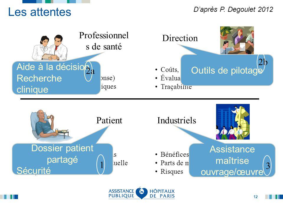 12 Les attentes Patient Qualité et continuité des soins Sécurité et protection individuelle Qualité des services Industriels Direction Coûts, retour s
