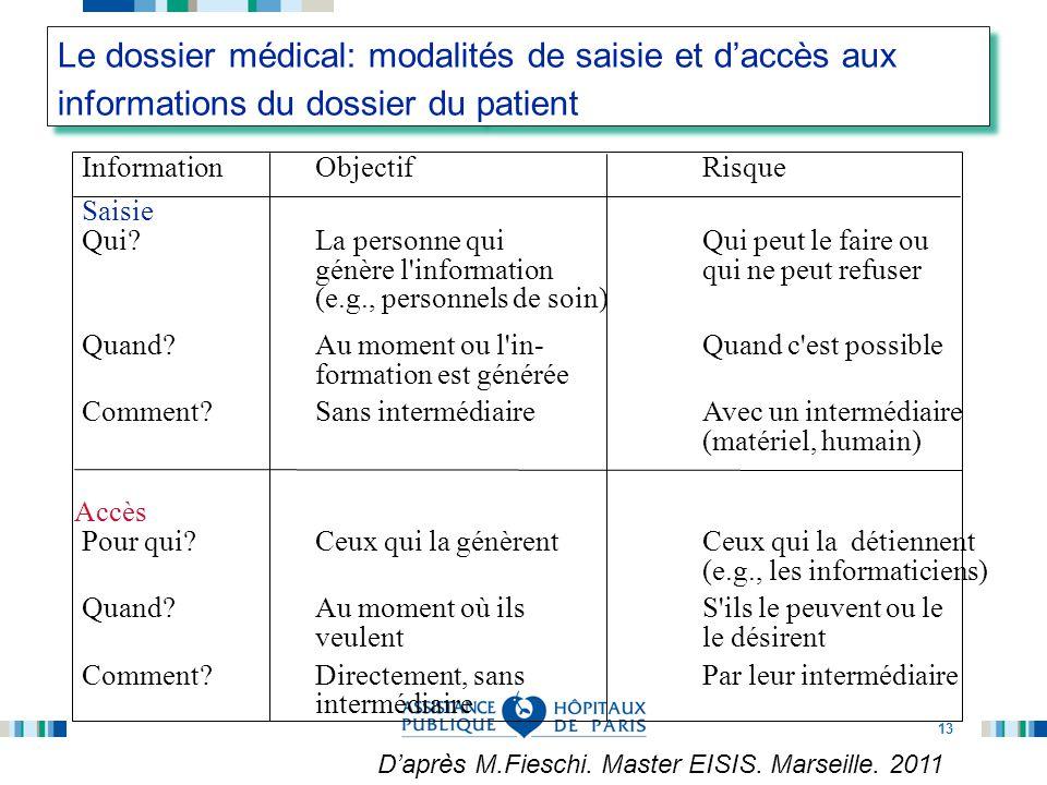 13 Le dossier médical: modalités de saisie et d'accès aux informations du dossier du patient InformationObjectifRisque Saisie Qui?La personne quiQui p