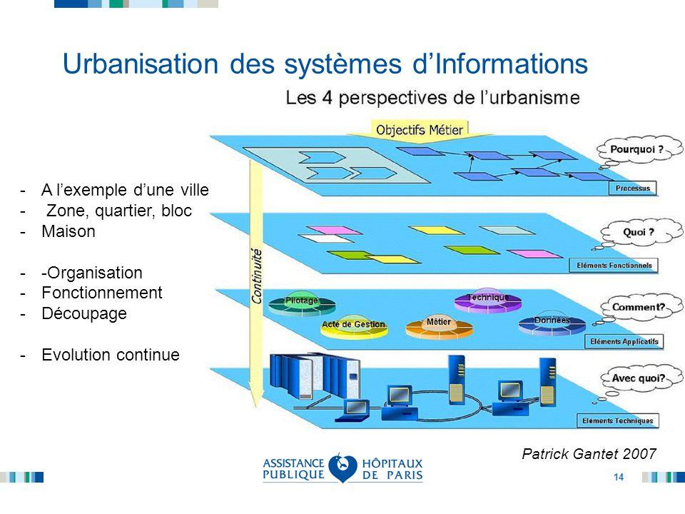 14 Urbanisation des systèmes d'Informations Patrick Gantet 2007 -A l'exemple d'une ville - Zone, quartier, bloc -Maison --Organisation -Fonctionnement