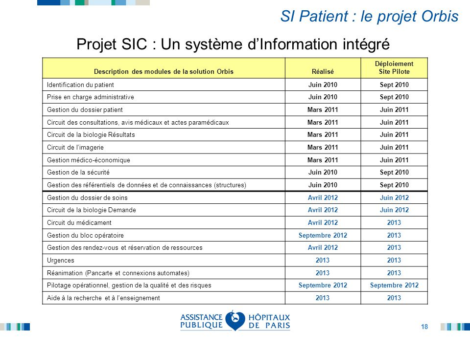 18 SI Patient : le projet Orbis Description des modules de la solution OrbisRéalisé Déploiement Site Pilote Identification du patientJuin 2010Sept 201