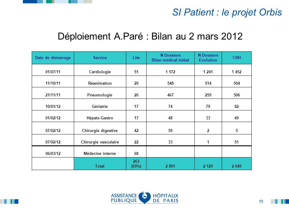 19 SI Patient : le projet Orbis Déploiement A.Paré : Bilan au 2 mars 2012 Date de démarrageServiceLits N Dossiers Bilan médical initial N Dossiers Evo