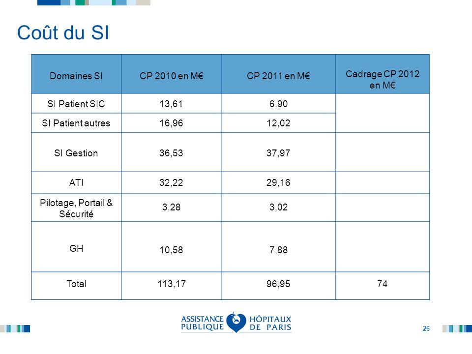 26 Coût du SI Domaines SICP 2010 en M€CP 2011 en M€ Cadrage CP 2012 en M€ SI Patient SIC13,616,90 SI Patient autres16,9612,02 SI Gestion36,5337,97 ATI