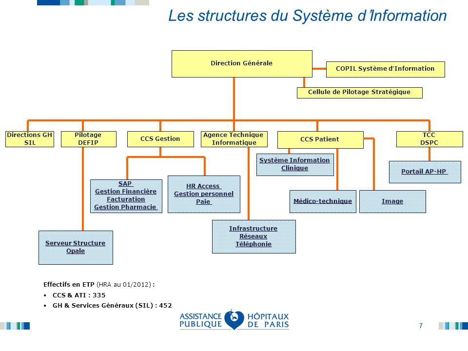 7 SAP Gestion Financière Facturation Gestion Pharmacie Direction Générale Pilotage DEFIP CCS Gestion CCS Patient TCC DSPC COPIL Système d ' Informatio