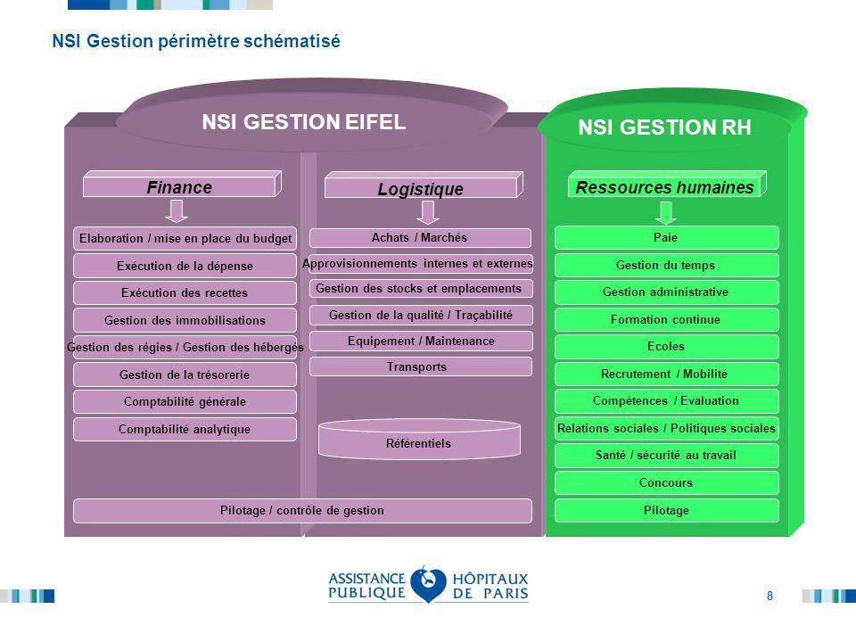8 NSI Gestion périmètre schématisé Elaboration / mise en place du budget Exécution de la dépense Exécution des recettes Gestion des immobilisations Ge