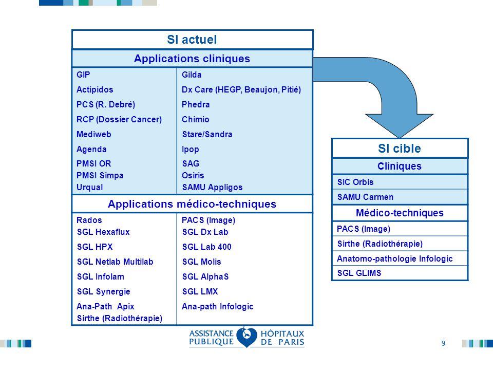 10 Applications cliniques GIPGilda ActipidosDx Care (HEGP, Beaujon, Pitié) PCS (R.