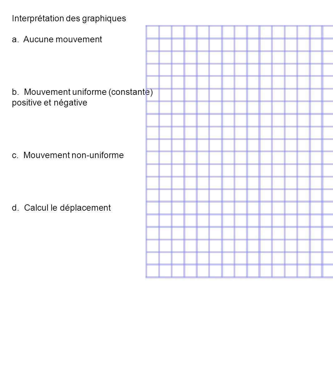 Interprétation des graphiques a. Aucune mouvement b.