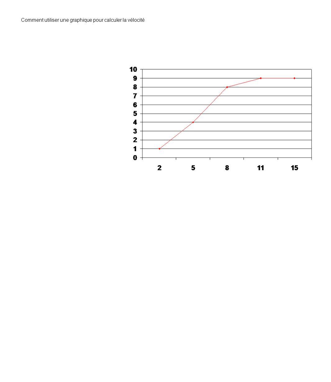 Comment utiliser une graphique pour calculer la vélocité