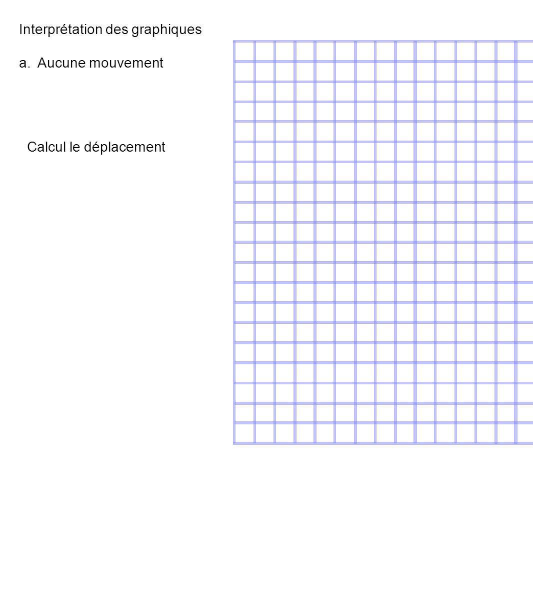 Interprétation des graphiques a. Aucune mouvement Calcul le déplacement
