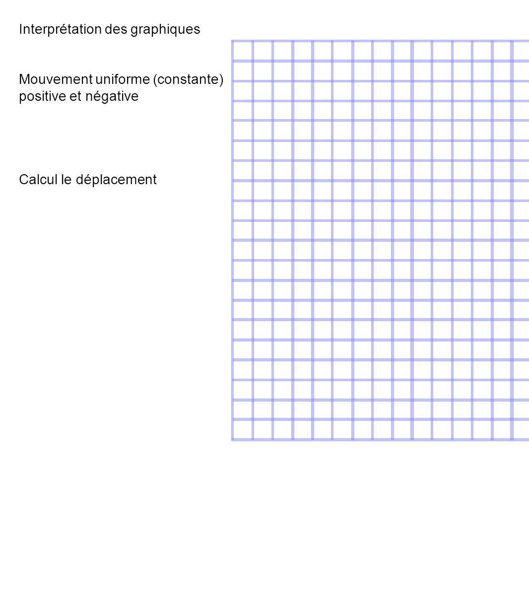 Interprétation des graphiques Mouvement uniforme (constante) positive et négative Calcul le déplacement