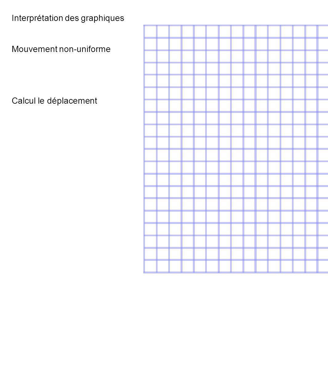 Interprétation des graphiques Mouvement non-uniforme Calcul le déplacement