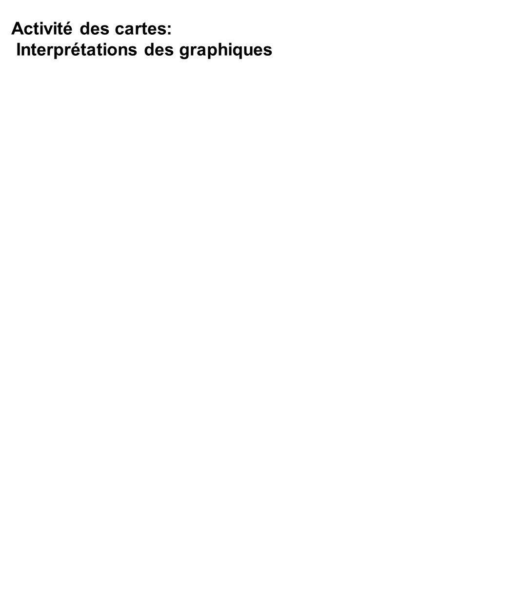 Activité des cartes: Interprétations des graphiques