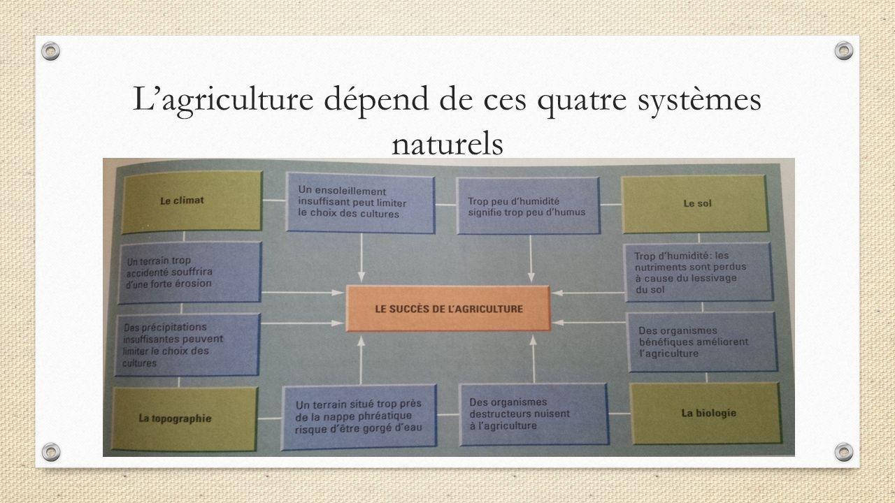 L'agriculture dépend de ces quatre systèmes naturels