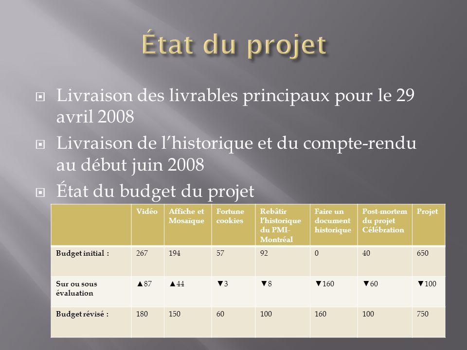  Livraison des livrables principaux pour le 29 avril 2008  Livraison de l'historique et du compte-rendu au début juin 2008  État du budget du proje