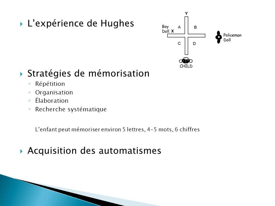  L'expérience de Hughes  Stratégies de mémorisation ◦ Répétition ◦ Organisation ◦ Élaboration ◦ Recherche systématique L'enfant peut mémoriser environ 5 lettres, 4-5 mots, 6 chiffres  Acquisition des automatismes