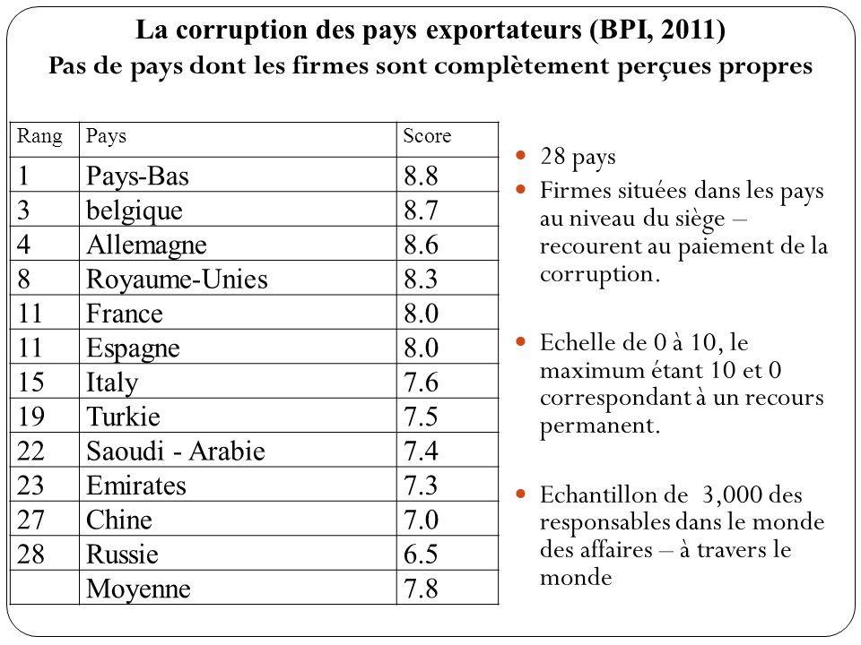 28 pays Firmes situées dans les pays au niveau du siège – recourent au paiement de la corruption. Echelle de 0 à 10, le maximum étant 10 et 0 correspo