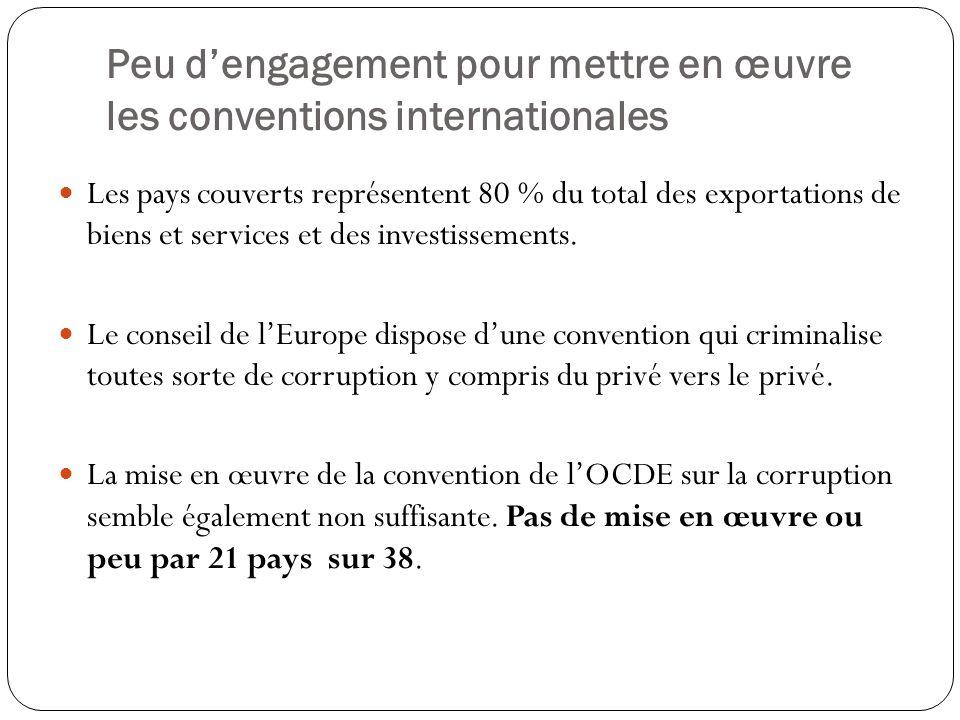 Peu d'engagement pour mettre en œuvre les conventions internationales Les pays couverts représentent 80 % du total des exportations de biens et servic