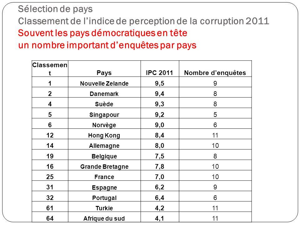 Sélection de pays Classement de l'indice de perception de la corruption 2011 Souvent les pays démocratiques en tête un nombre important d'enquêtes par