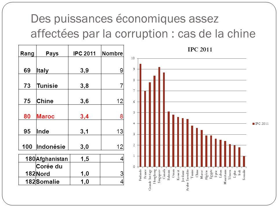 Des puissances économiques assez affectées par la corruption : cas de la chine RangPaysIPC 2011Nombre 69Italy3,99 73Tunisie3,87 75Chine3,612 80Maroc3,