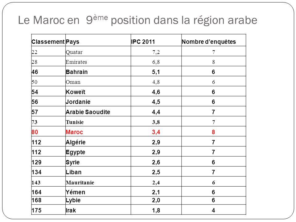 Le Maroc en 9 ème position dans la région arabe ClassementPaysIPC 2011Nombre d'enquêtes 22Quatar7,27 28Emirates6,88 46Bahrain5,16 50Oman4,86 54Koweït4,66 56Jordanie4,56 57Arabie Saoudite4,47 73Tunisie3,87 80Maroc3,48 112Algérie2,97 112Egypte2,97 129Syrie2,66 134Liban2,57 143Mauritanie2,46 164Yémen2,16 168Lybie2,06 175Irak1,84