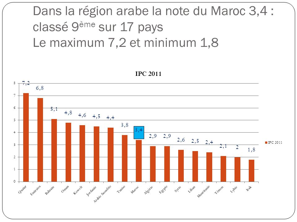 Dans la région arabe la note du Maroc 3,4 : classé 9 ème sur 17 pays Le maximum 7,2 et minimum 1,8