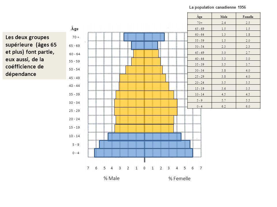 011342675657324 % Femelle % Male 0 - 4 70 + 10 - 14 5 - 9 15 - 19 20 - 24 65 - 69 60 - 64 55 - 59 50 - 54 45 - 49 40 - 44 35 - 39 30 - 34 25 - 29 Âge Male Femelle 70+ 2.4 2.5 65 - 69 1.5 1.5 60 - 64 1.3 1.8 55 - 59 1.5 2.0 50 - 54 2.3 2.3 45 - 49 3.0 2.7 40 - 44 3.3 3.0 35 - 39 3.5 3.7 30 - 34 3.8 4.0 25 - 29 3.8 4.0 20 - 24 3.5 3.5 15 - 19 3.6 3.5 10 - 14 4.5 4.5 5 - 9 5.7 5.5 0 - 4 6.2 6.0 Les deux groupes supérieure (âges 65 et plus) font partie, eux aussi, de la coéfficience de dépendance La population canadienne 1956 Âge
