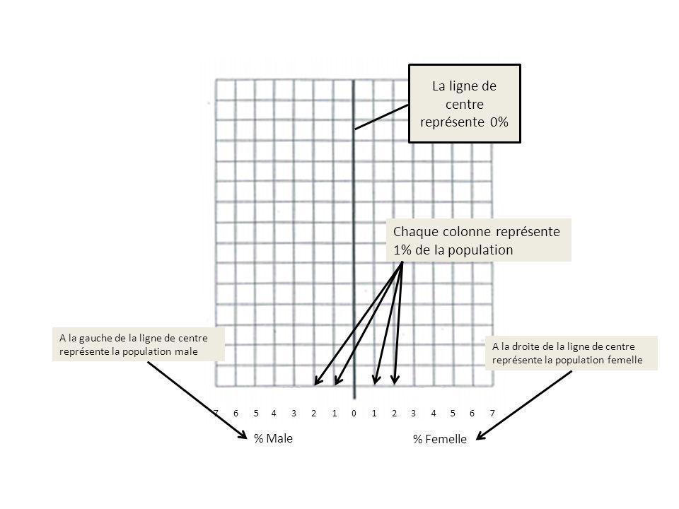 01122 % Femelle % Male La ligne de centre représente 0% Chaque colonne représente 1% de la population A la droite de la ligne de centre représente la population femelle 3467565734 A la gauche de la ligne de centre représente la population male