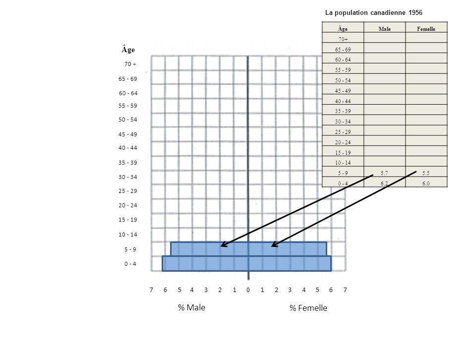 011342675657324 % Femelle % Male 0 - 4 70 + 10 - 14 5 - 9 15 - 19 20 - 24 65 - 69 60 - 64 55 - 59 50 - 54 45 - 49 40 - 44 35 - 39 30 - 34 25 - 29 Âge Male Femelle 70+ 65 - 69 60 - 64 55 - 59 50 - 54 45 - 49 40 - 44 35 - 39 30 - 34 25 - 29 20 - 24 15 - 19 10 - 14 5 - 9 5.7 5.5 0 - 4 6.2 6.0 La population canadienne 1956 Âge