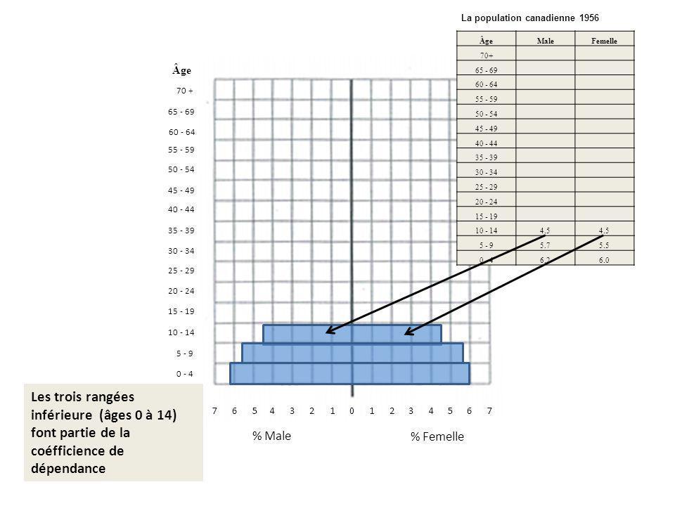 011342675657324 % Femelle % Male 0 - 4 70 + 10 - 14 5 - 9 15 - 19 20 - 24 65 - 69 60 - 64 55 - 59 50 - 54 45 - 49 40 - 44 35 - 39 30 - 34 25 - 29 Âge Male Femelle 70+ 65 - 69 60 - 64 55 - 59 50 - 54 45 - 49 40 - 44 35 - 39 30 - 34 25 - 29 20 - 24 15 - 19 10 - 14 4.5 4.5 5 - 9 5.7 5.5 0 - 4 6.2 6.0 Les trois rangées inférieure (âges 0 à 14) font partie de la coéfficience de dépendance La population canadienne 1956 Âge