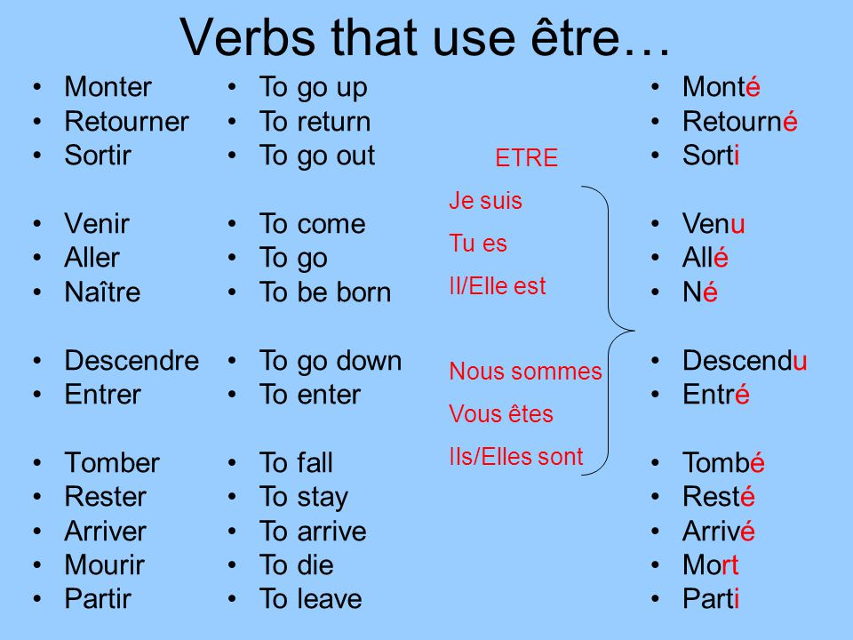 Verbs that use être… Monter Retourner Sortir Venir Aller Naître Descendre Entrer Tomber Rester Arriver Mourir Partir To go up To return To go out To c