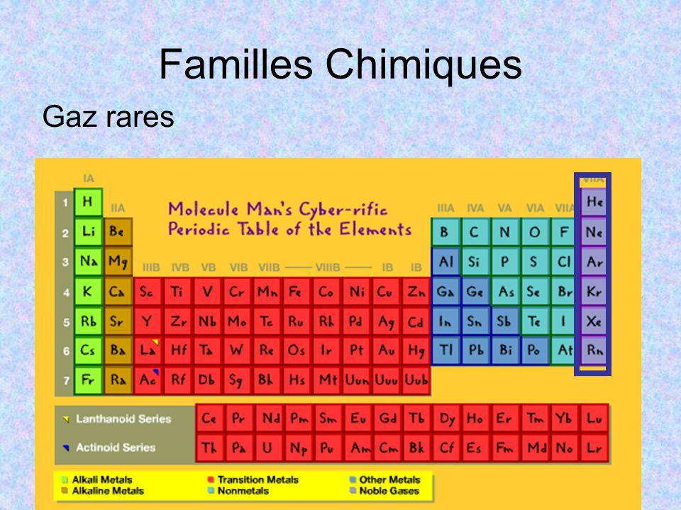 Gaz rares Familles Chimiques