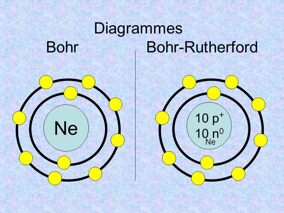 Diagrammes Bohr Bohr-Rutherford Ne 10 p + 10 n 0 Ne