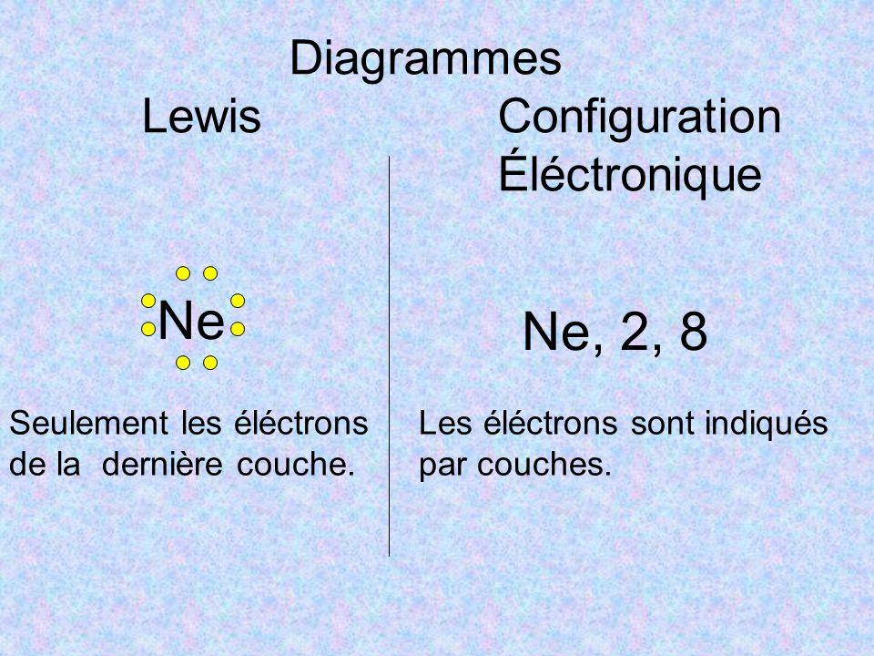 Diagrammes LewisConfiguration Éléctronique Ne, 2, 8 Seulement les éléctrons de la dernière couche. Ne Les éléctrons sont indiqués par couches.