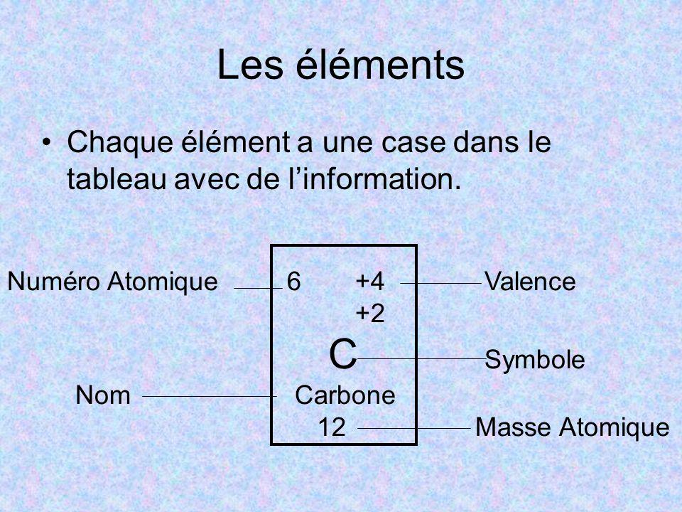 Les éléments Chaque élément a une case dans le tableau avec de l'information. Numéro Atomique 6 +4 Valence +2 C Symbole Nom Carbone 12 Masse Atomique