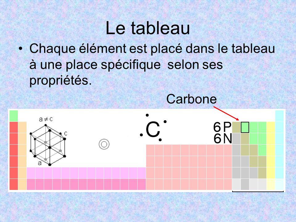 Le tableau Chaque élément est placé dans le tableau à une place spécifique selon ses propriétés. Carbone
