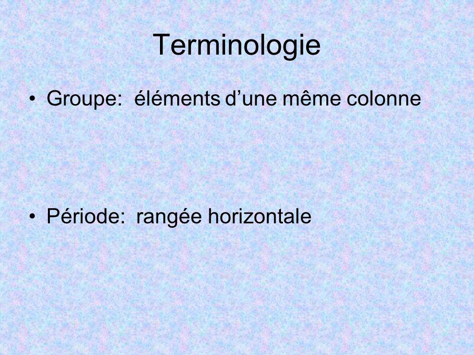 Terminologie Groupe: éléments d'une même colonne Période: rangée horizontale
