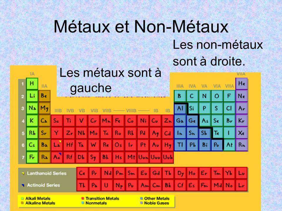 Métaux et Non-Métaux Les métaux sont à gauche Les non-métaux sont à droite.