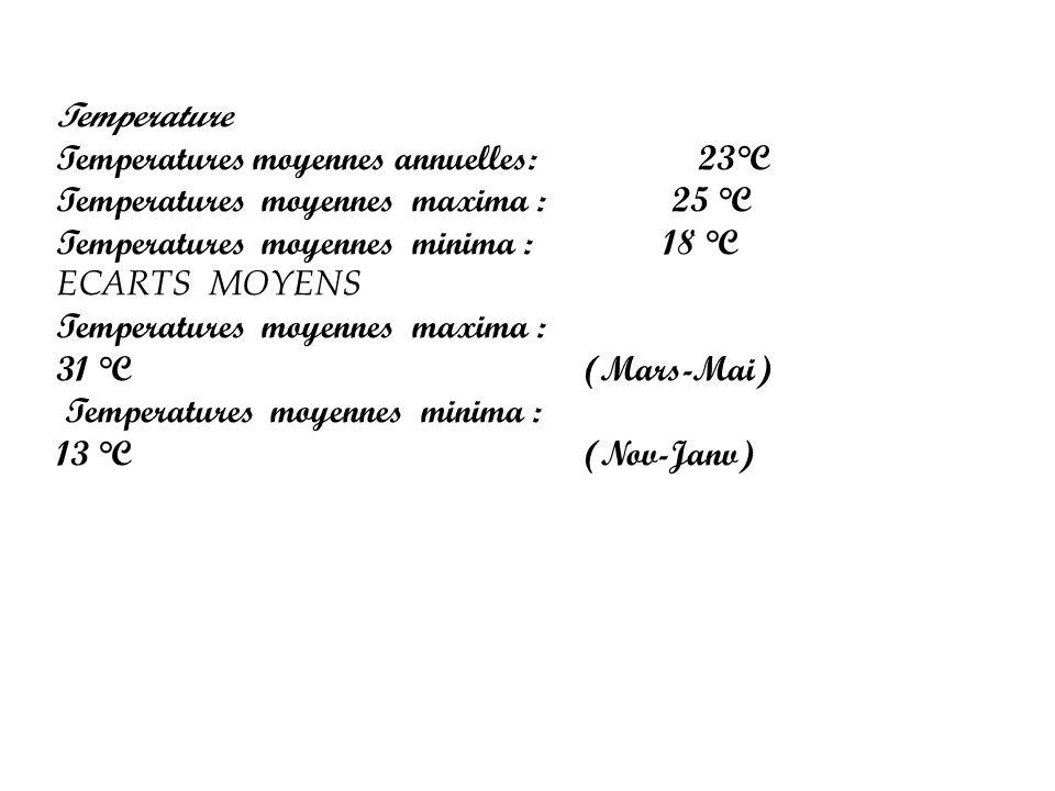 Temperature Temperatures moyennes annuelles: 23°C Temperatures moyennes maxima : 25 °C Temperatures moyennes minima : 18 °C ECARTS MOYENS Temperatures