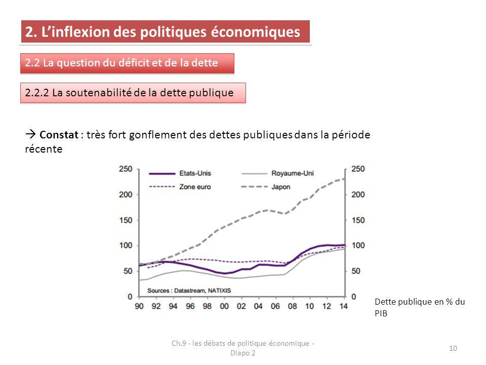 10 2. L'inflexion des politiques économiques 2.2 La question du déficit et de la dette 2.2.2 La soutenabilité de la dette publique  Constat : très fo