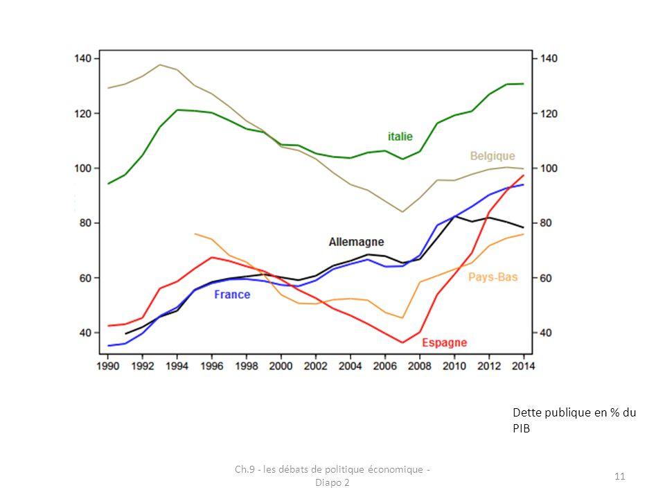 Ch.9 - les débats de politique économique - Diapo 2 11 Dette publique en % du PIB