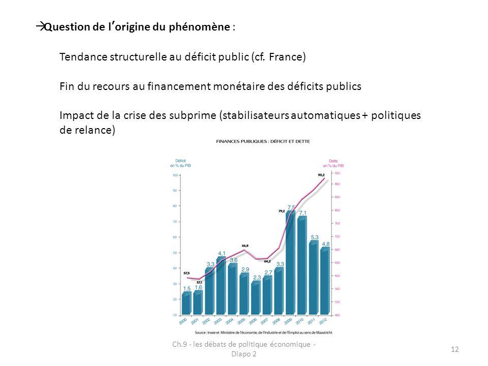 Ch.9 - les débats de politique économique - Diapo 2 12  Question de l'origine du phénomène : Tendance structurelle au déficit public (cf. France) Fin