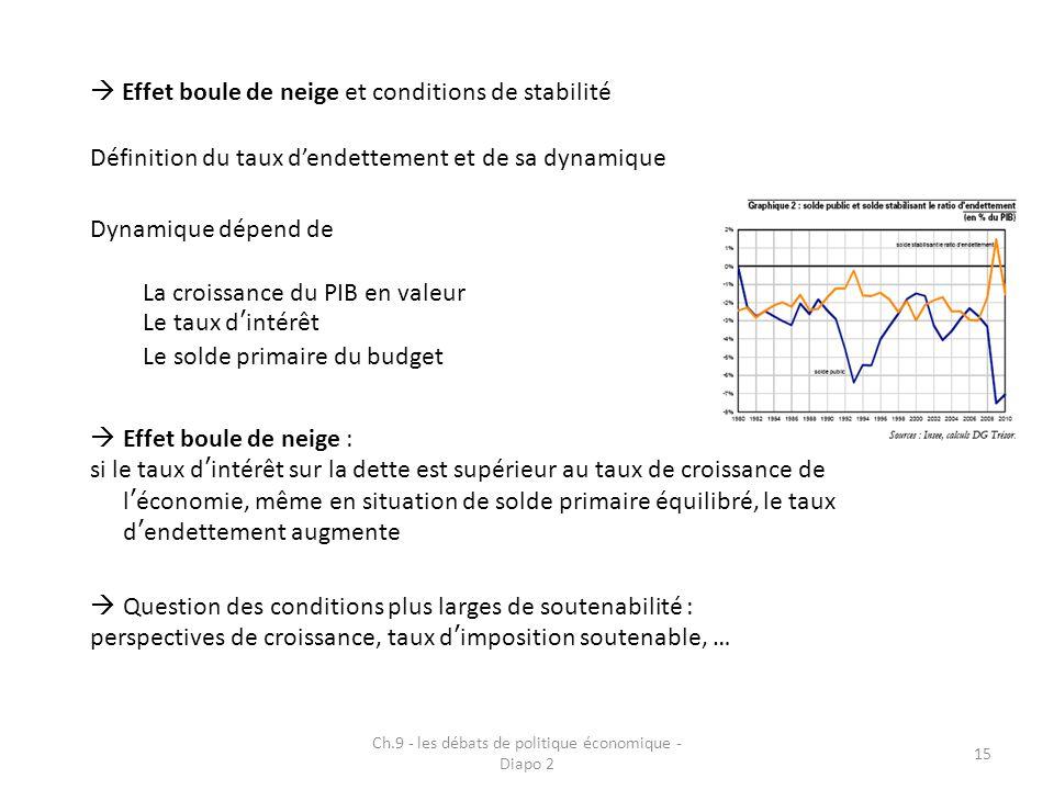 Ch.9 - les débats de politique économique - Diapo 2 15  Effet boule de neige et conditions de stabilité Définition du taux d'endettement et de sa dyn