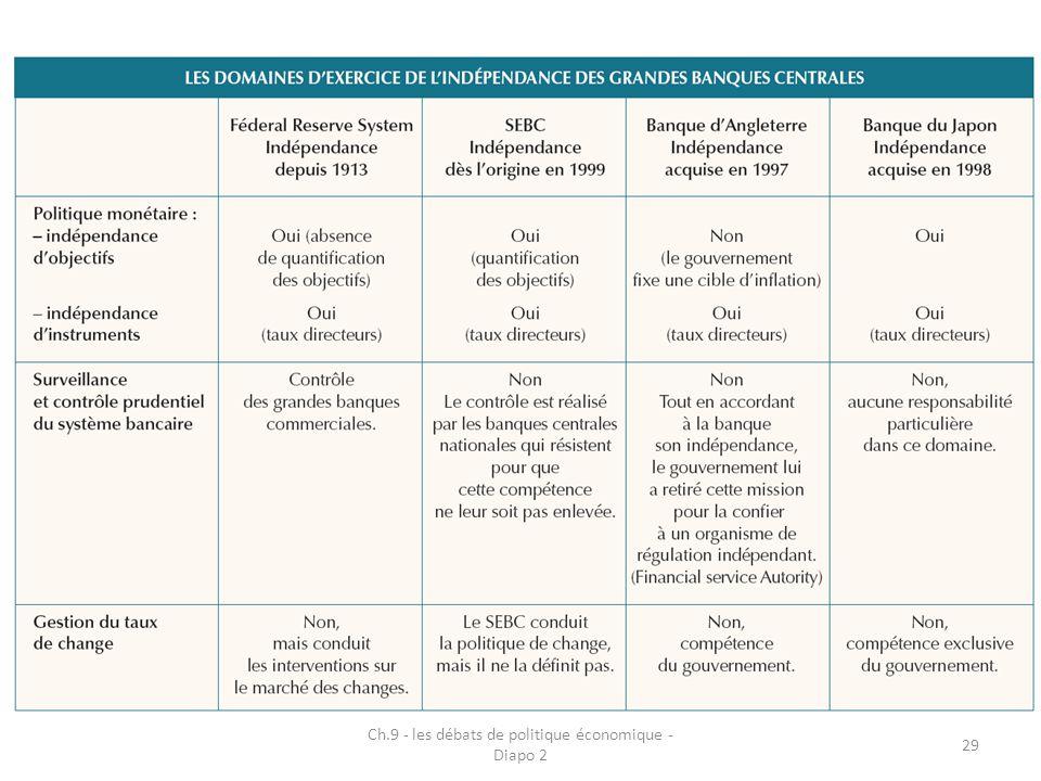 Ch.9 - les débats de politique économique - Diapo 2 29