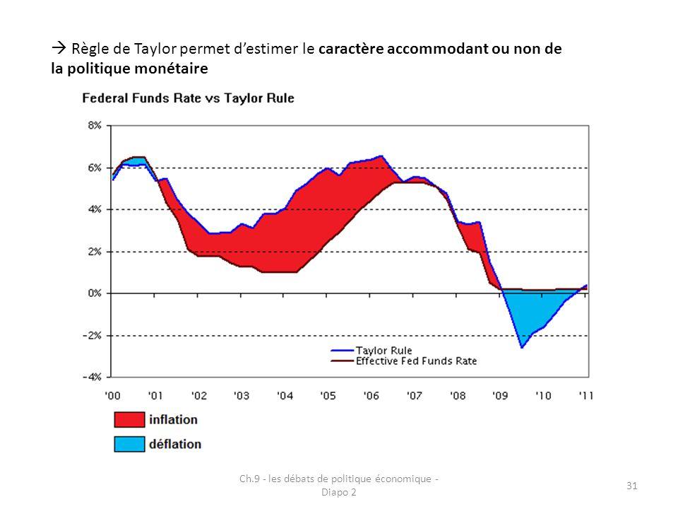 Ch.9 - les débats de politique économique - Diapo 2 31  Règle de Taylor permet d'estimer le caractère accommodant ou non de la politique monétaire