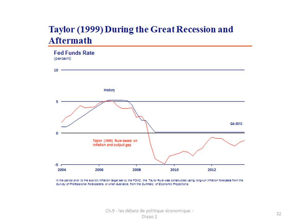Ch.9 - les débats de politique économique - Diapo 2 32