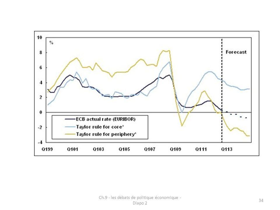 Ch.9 - les débats de politique économique - Diapo 2 34