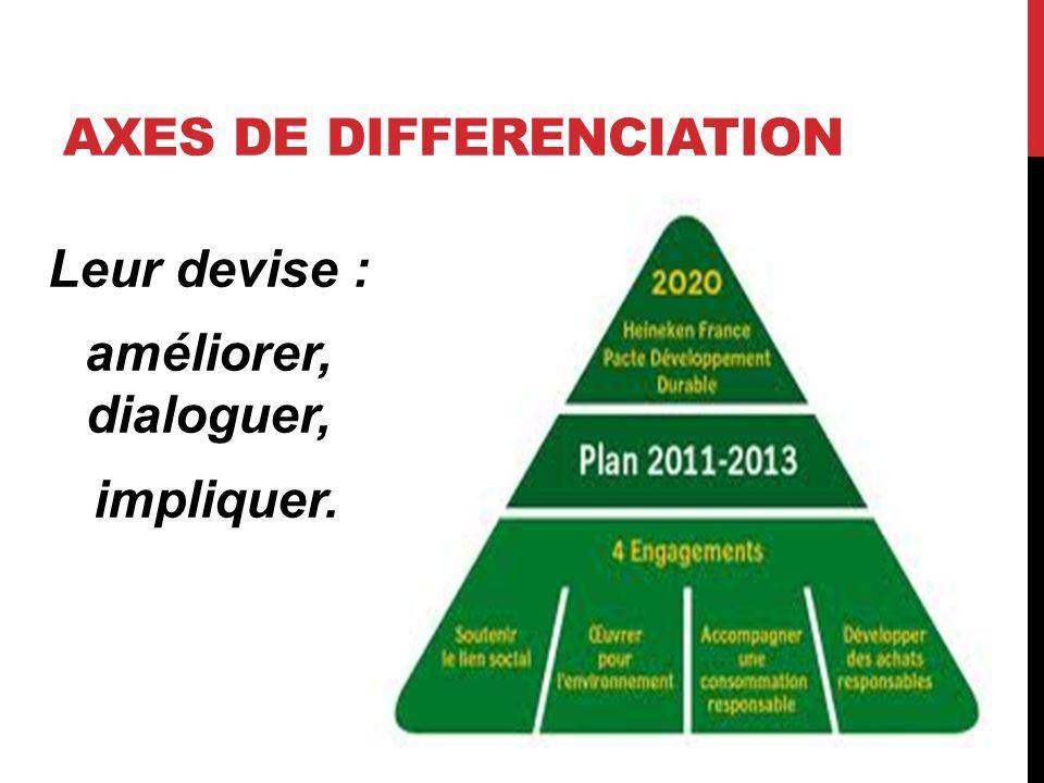 AXES DE DIFFERENCIATION Leur devise : améliorer, dialoguer, impliquer.
