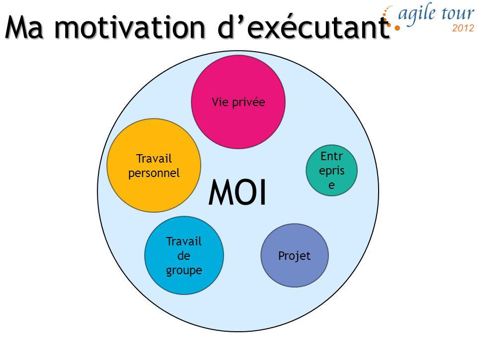 Ma motivation d'exécutant MOI Vie privée Travail de groupe Entr epris e Travail personnel Projet