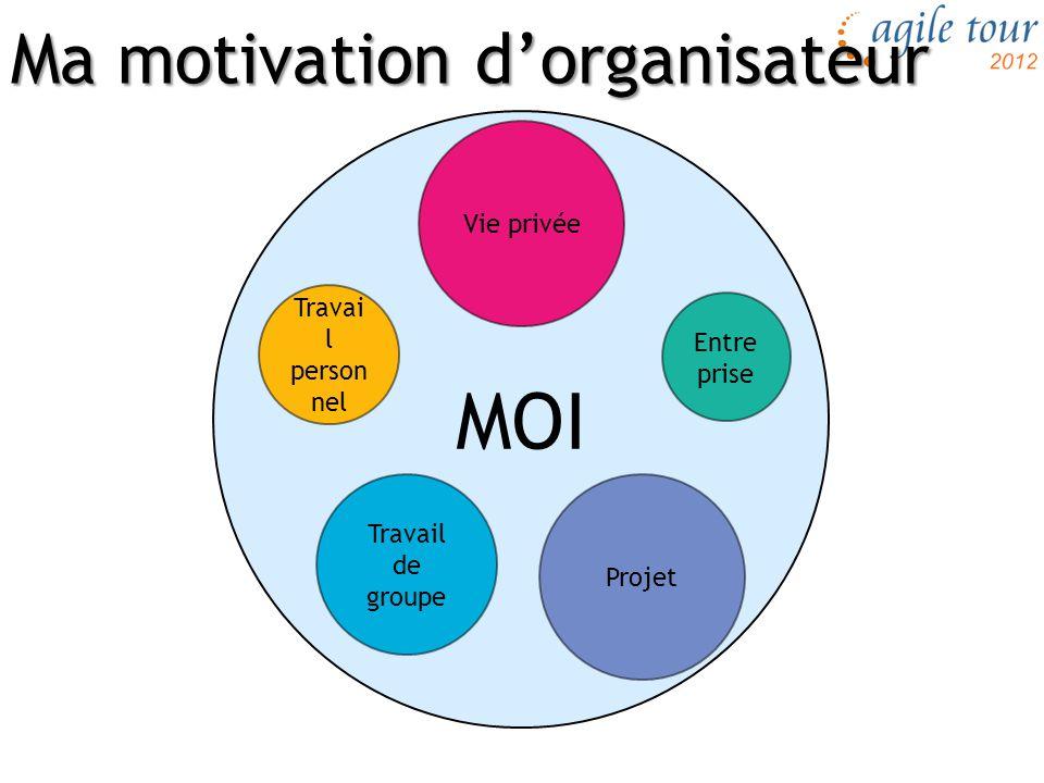 Ma motivation d'organisateur MOI Vie privée Travail de groupe Entre prise Travai l person nel Projet