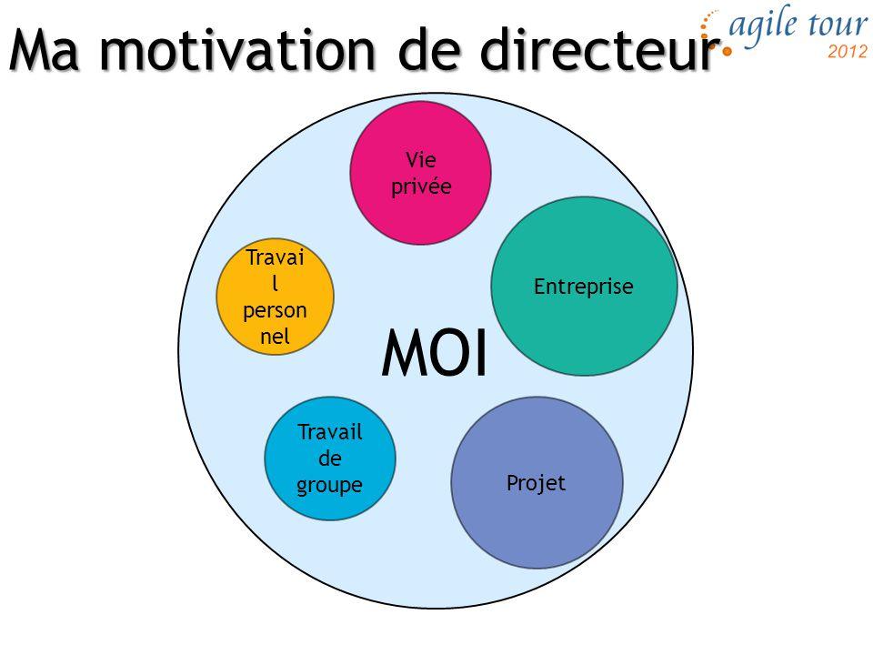 Ma motivation de directeur MOI Vie privée Travail de groupe Entreprise Travai l person nel Projet